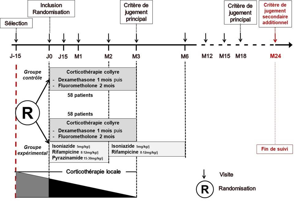 Schéma du protocole URBA